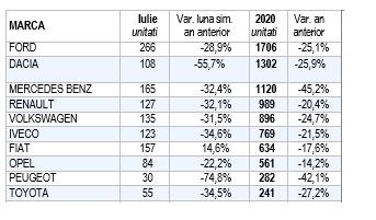 Piața de comerciale ușoare in primele 7 luni din 2020